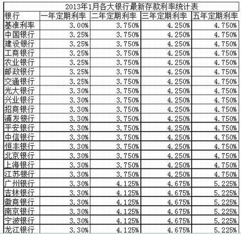 2013年国债利息_2013年国债利率表-最新国债利率表 _感人网
