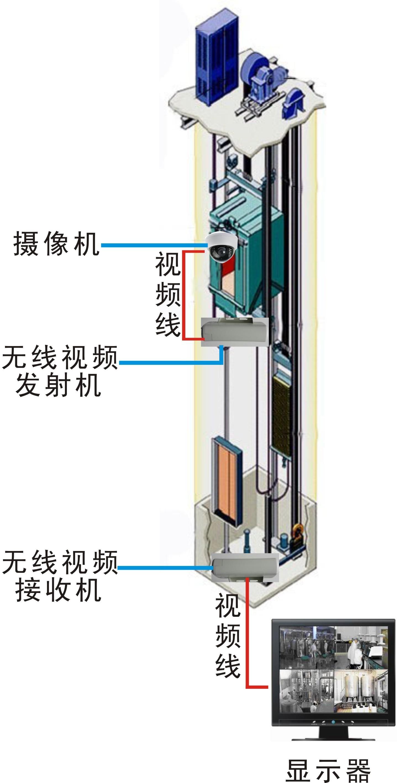 LA-2510DT電梯監控無線視頻傳輸系統