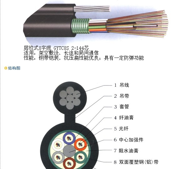 8字型自承式光纜,GYXTC8S  ,GYTC8A