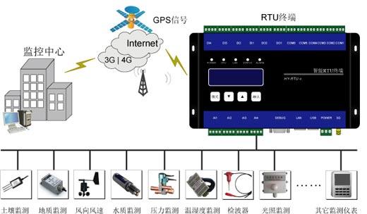 智能物联网RTU数据采集终端HY-MON-02