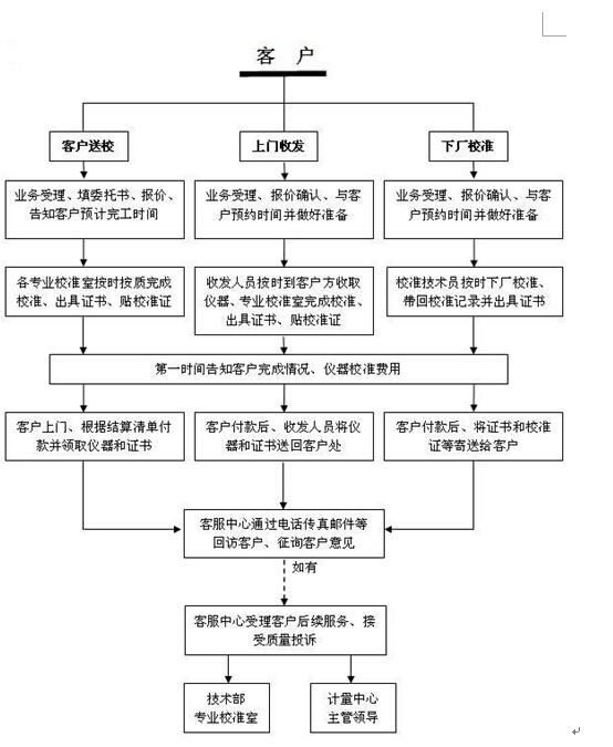 仪器校准检测计量实验室就找上海仪器校准外校机构