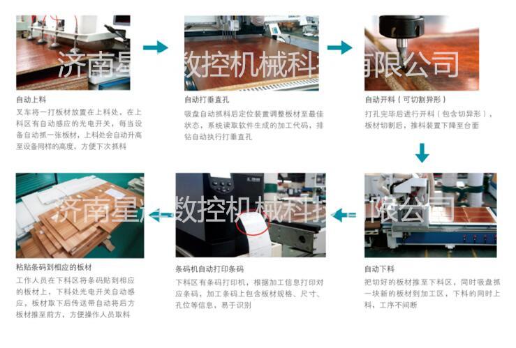 柔性板式家具生产线