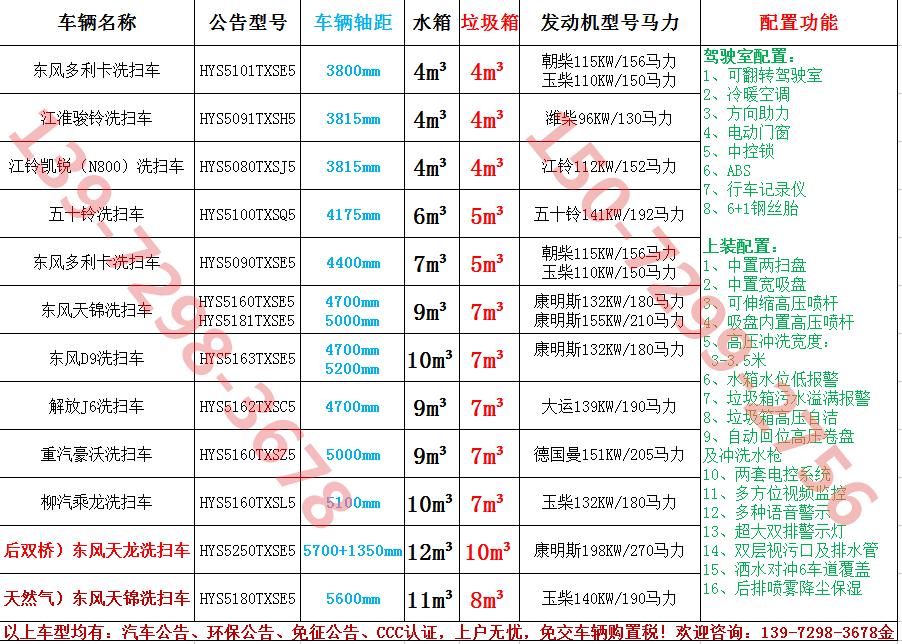 『多功能洗扫车』,『多功能洗扫车厂家』,德阳市『多功能洗扫车多少钱』