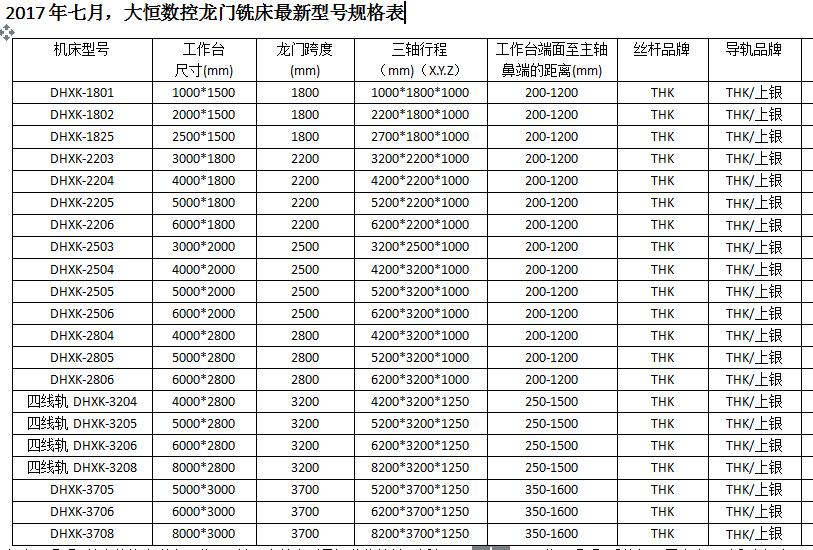 河北大恒数控龙门铣生产厂家,22种型号,总有一款适合您