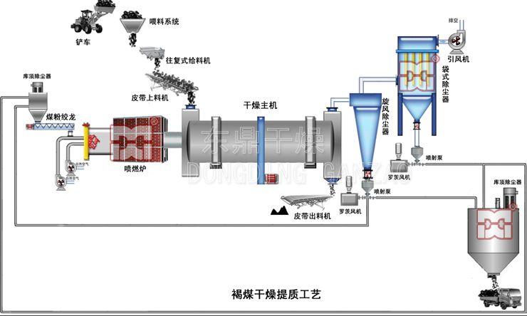 二手工业烘干机