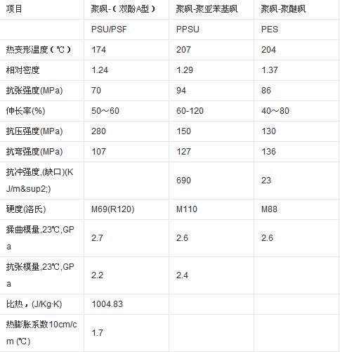 苏威PPSU 5100耐化学腐蚀性√聚砜PSF