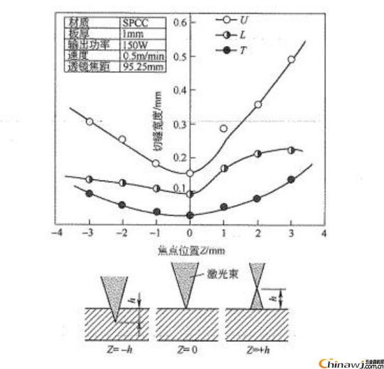 激光切割机加工金属厚板切缝坡度产生原理