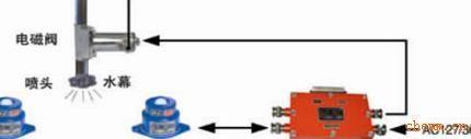 ZPG型礦用光控自動噴霧降塵裝置