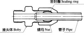 铜制气动管路接头