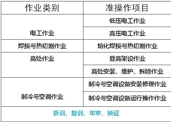 新闻:深圳焊工考证班培训多久