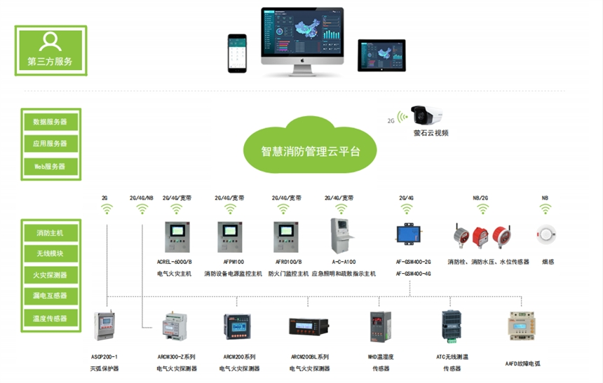 AcrelCloud-6800智慧消防管理云平臺