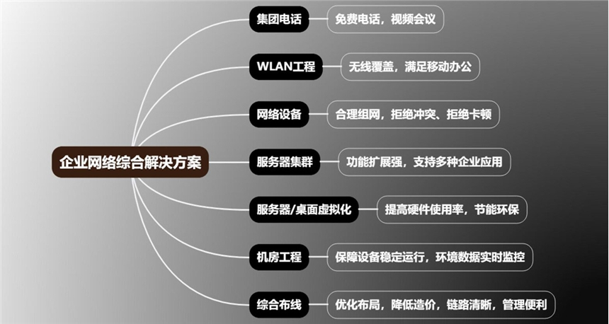 福建莆田仙游网络工程无线覆盖机房工程方案及施工