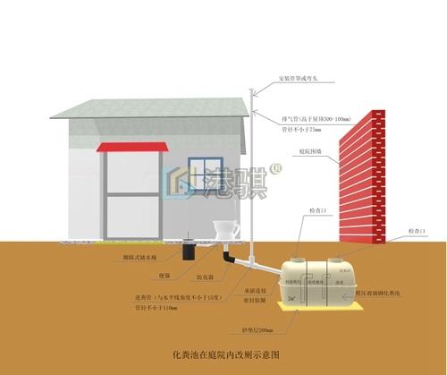 街道农村改厕实施方案+设计实景图(图片价格品牌厂家)-港骐