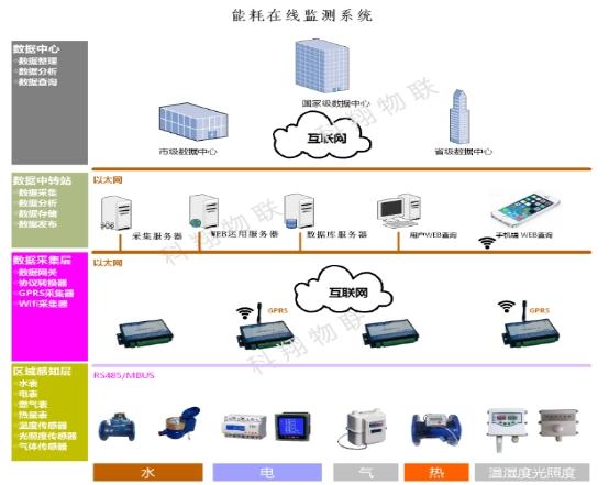 華邦能耗監測平臺系統方案功能描述