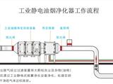 车间除雾技术金属热处理油烟办法