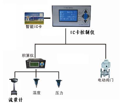 新疆KXIC卡燃氣流量計用于預付費參考價格