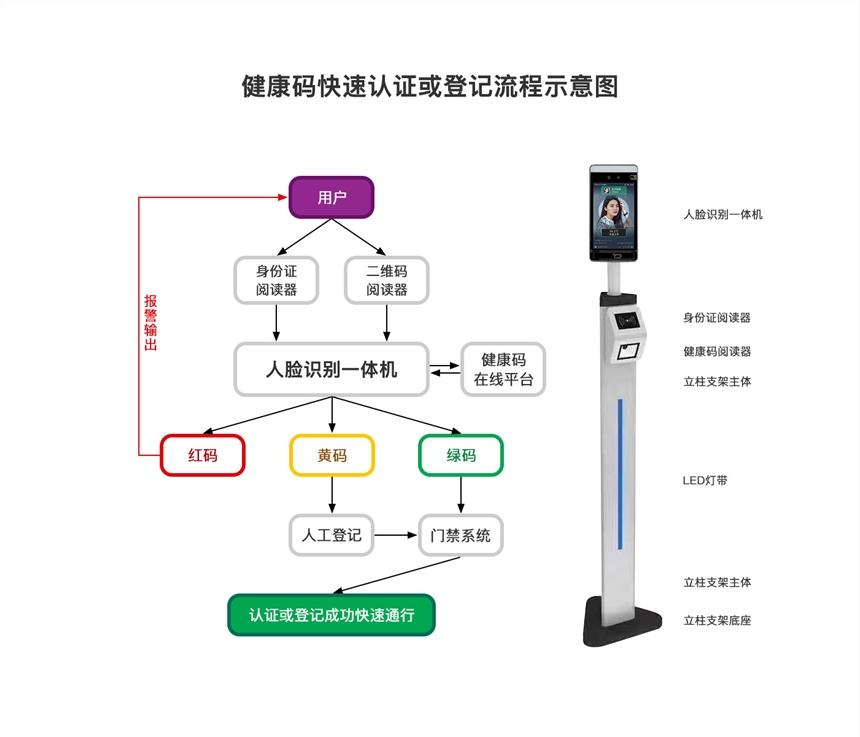 北京機關單位健康碼識別門禁系統,醫院掃碼人臉識別比對門禁系統