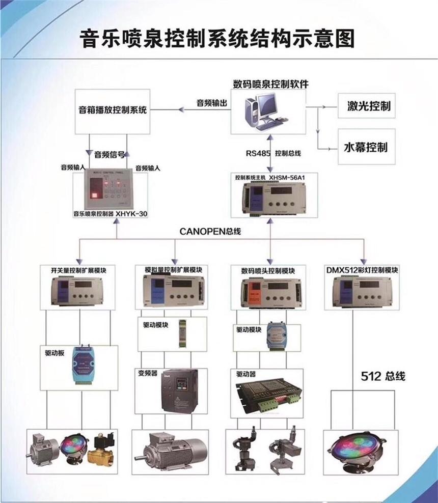 廠家直銷成套噴泉控制系統,全國現場調試