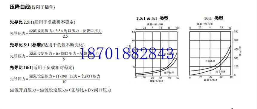 SV1-16-C-0-230AG上海現貨