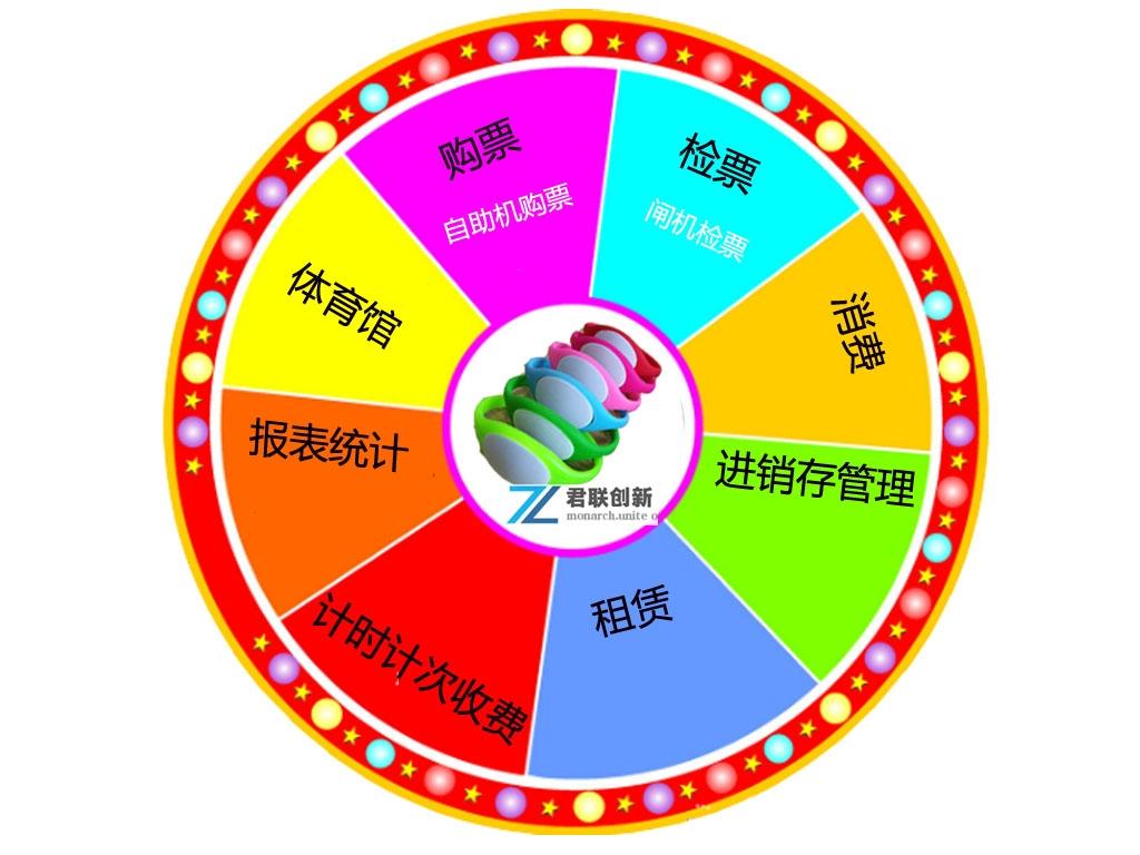 江西赣州市体育馆计次系统
