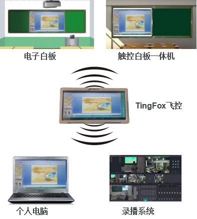 TingFox飞控系统