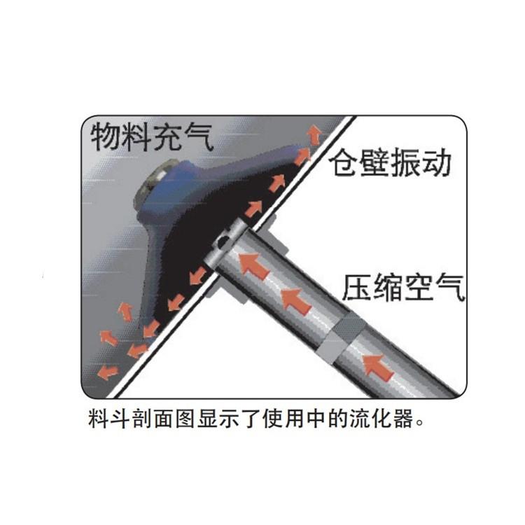 美國進口SOLIMAR氣碟微型粉末料倉堵料振動吹氣助流器倉壁流化器