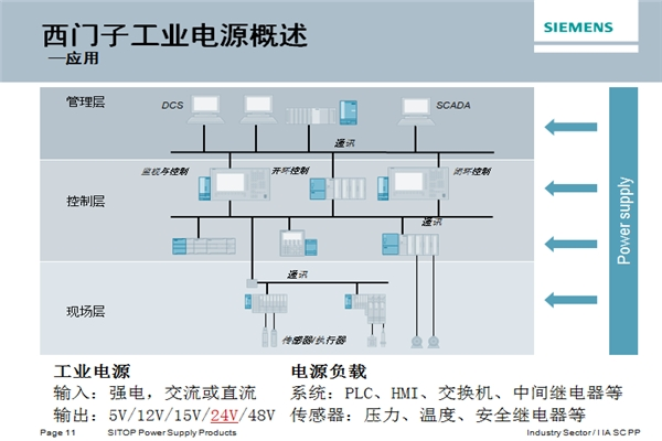 天津市SM322數字量模塊怎么接線