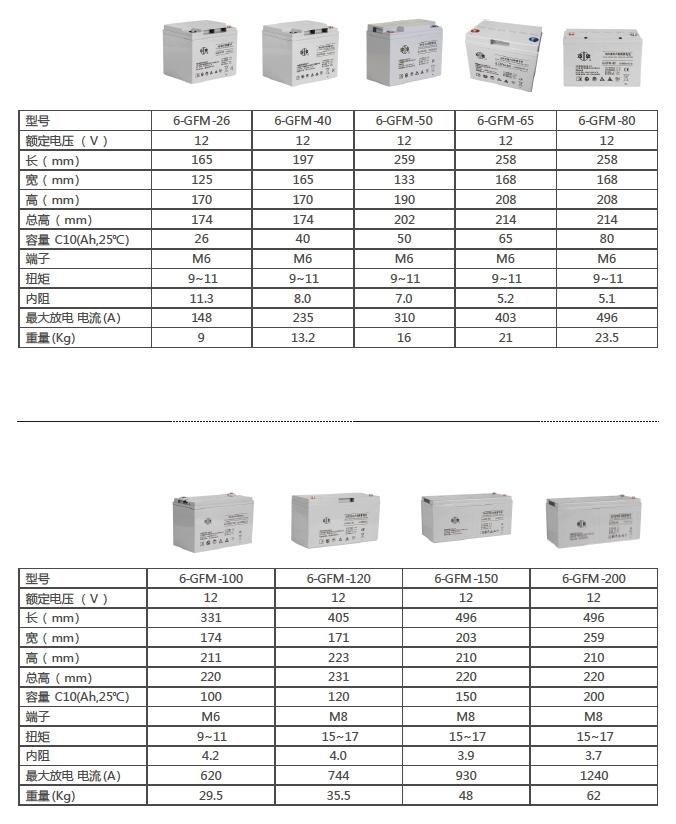 廠家供應雙登蓄電池6-FMX-50生產廠家