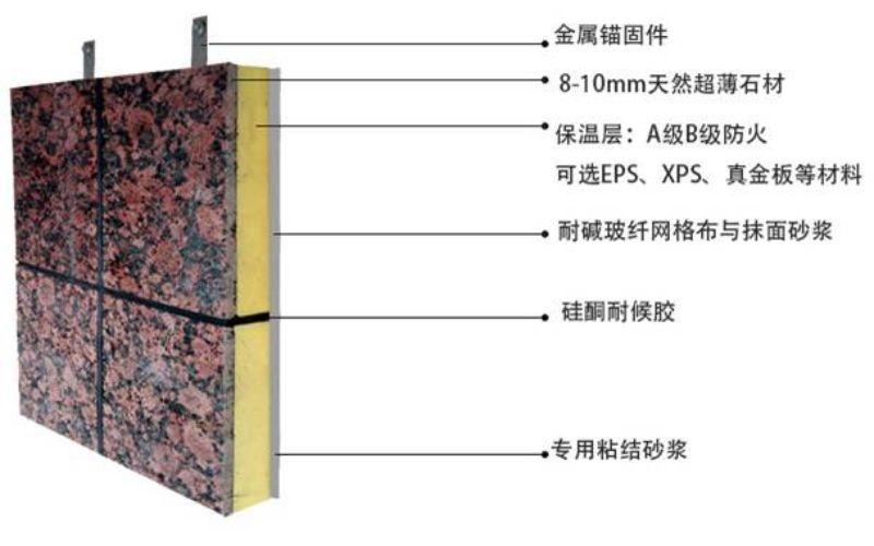 铁岭新型保温装饰一体板加工《新闻资讯