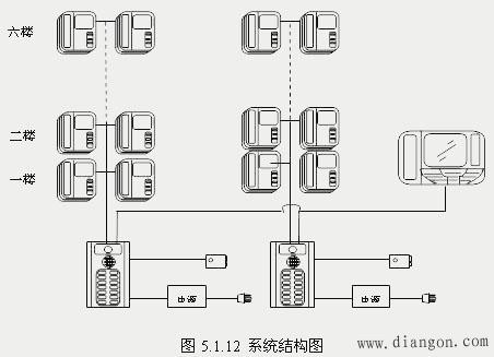 机电之家首页 电工园地 电工知识 弱电系统工程 >> 楼宇对讲系统结构