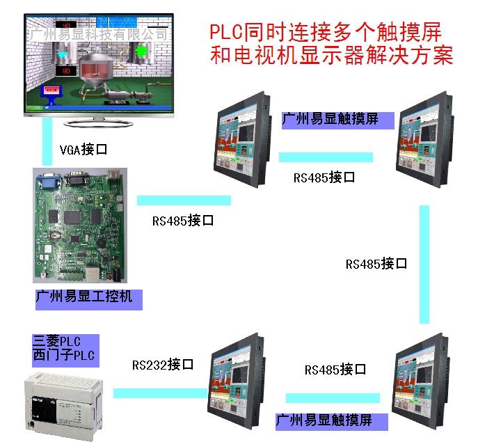 PLC与显示器电视机通讯,PLC同时连接多个触摸屏和电视机显示器解