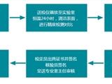 今日新聞:紹興越城電力儀器檢驗公司電話—歡迎咨詢
