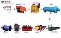 金矿选矿设备水冶新工艺
